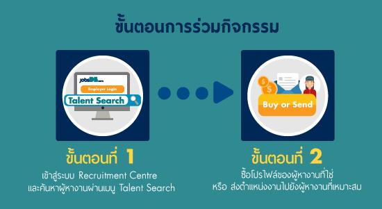 ขั้นตอนการร่วมกิจกรรม jobsDB Talent Search