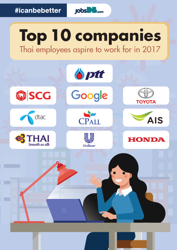 jobsDB Reveals Top 10 Most Aspired Companies in 2017, Offers