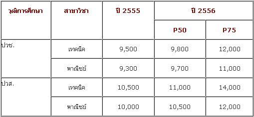 salary_rank