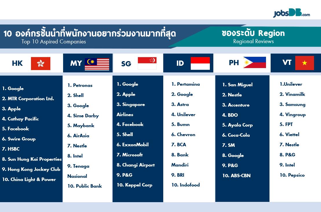Наиболее привлекательные работодатели для жителей Гонконга, Малайзии, Сингапура, Индонезии, Филиппин и Вьетнама по результатам исследования JobsDB в 2016 году.