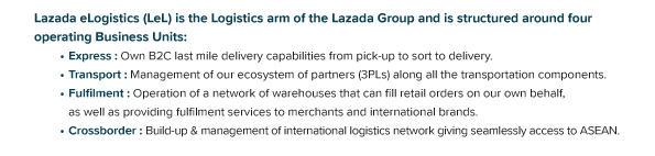 Lazada eLogistics