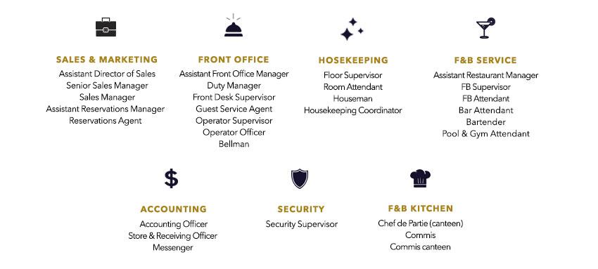 Sindhorn Midtown Hotel Mass Recruitment